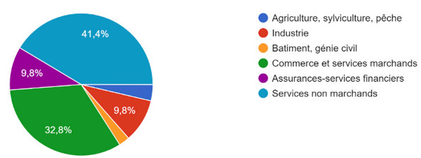 ABACA FORMATION Nos publics : secteurs